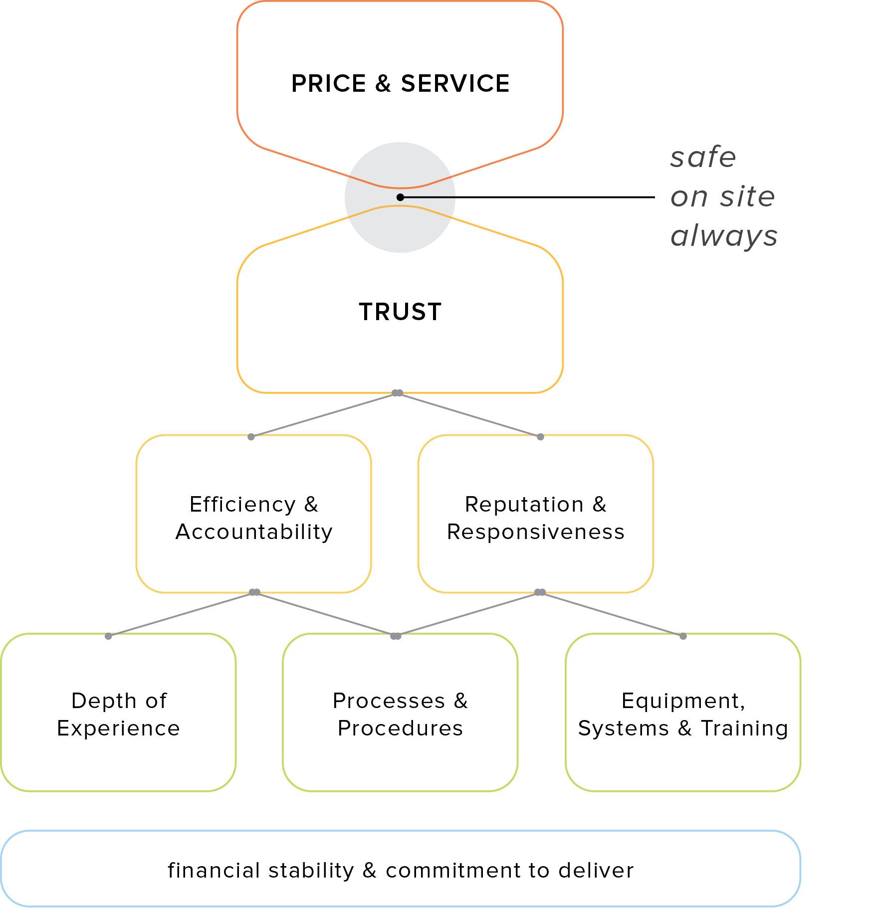 AirGas branding, brand pyramid, positioning